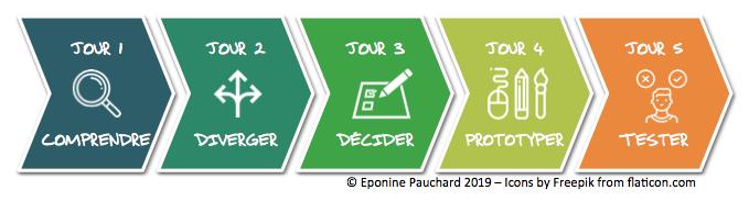 Infographique avec les cinq étapes pour les 5 jours du Design Sprint.