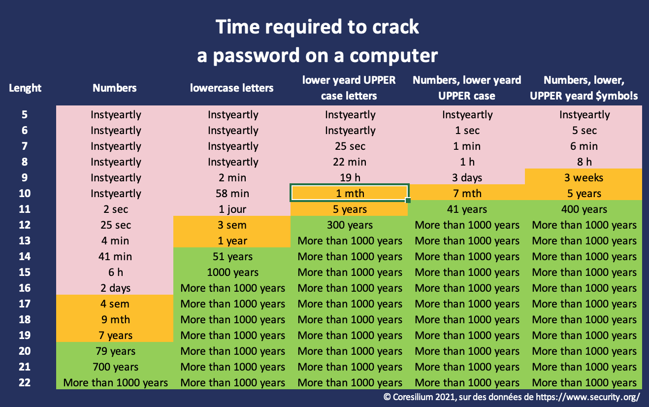 Password strenght table, based on complexity and lenght